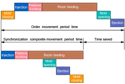 reducing-cycle-time